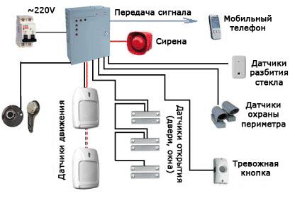 установка-охранных-систем-схема