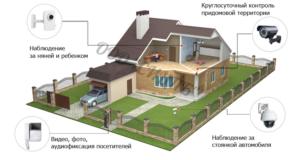 Система сидеонаблюдения